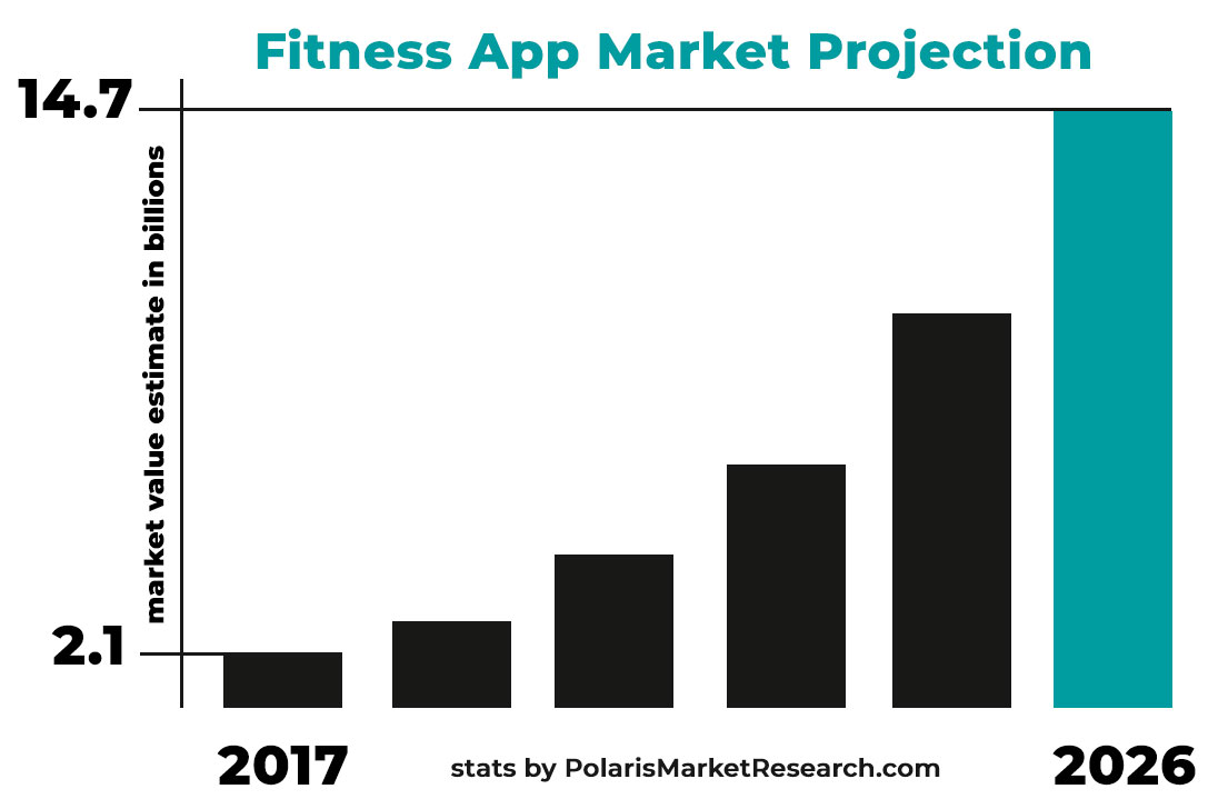 Fitness App Market Value Projection